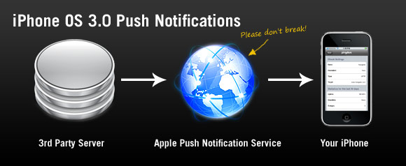 how to find push notifications on iphone
