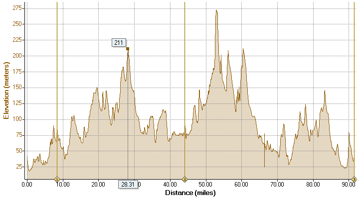 Newbury ride elevation profile