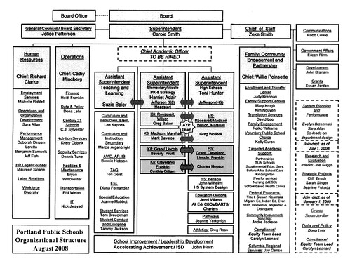PPS Org Chart 2008