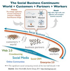 The Social Business Continuum (Dion Hinchcliffe) Tags: world scale design engagement workers community transformation spectrum web internet cost social application web20 communication business vision software visual socialsoftware collaboration strategy metafilter integration infographic platforms ecosystem customers hivemind participation intranet continuum cio emergent socialmedia workforce infotech extranet enterprise20 crowdsourcing chro businesspartners socialbusiness socialcrm socialbusinessdesign dynamicsignal socbiz