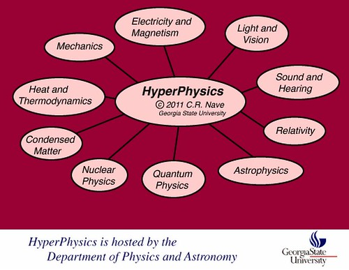 hyperphys