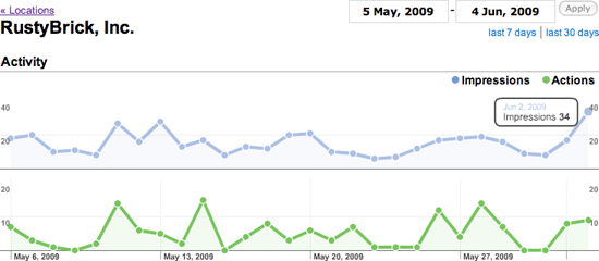 Google Local Business Center Graphs