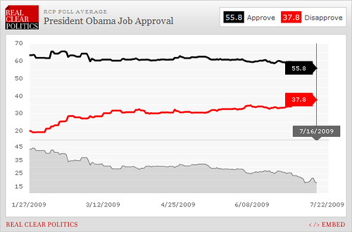 Obama Approval Rating, 7/16/01: 55.8%