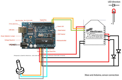 Basics: Serial communication with AVR microcontrollers