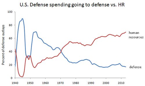 Cold War Chart Cold War And Vietnam War