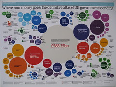 Infographics by The Guardian (tripu) Tags: uk chart colour london tourism public june wall museum design newspaper exhibition 2009 designmuseum theguardian infographics spending expenditure