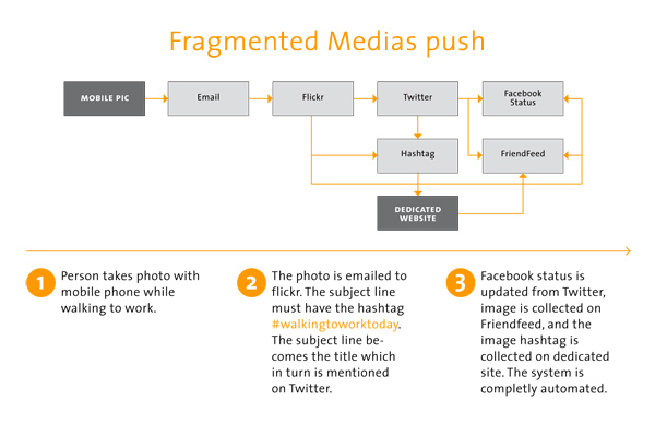 fragmentedmedias_diagram_sml