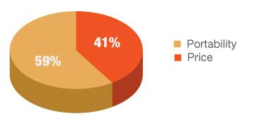 NPD Group, Netbook Market Demand
