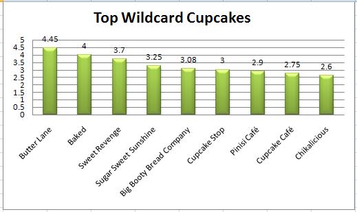 wildcard_cupcakes