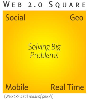 Web 2.0 Square