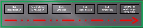 SoD Risk Mgt