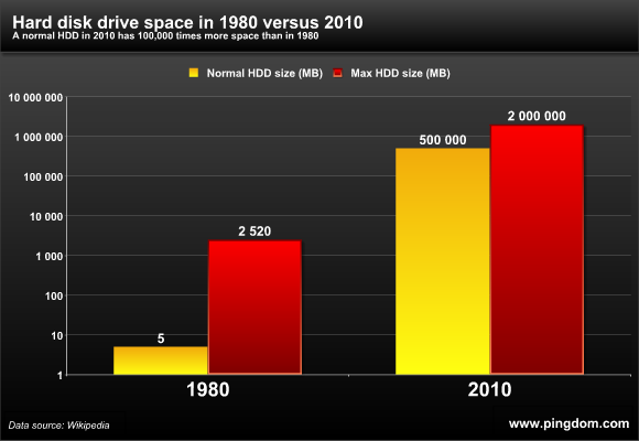 Hard disk storage space 1980 vs 2010