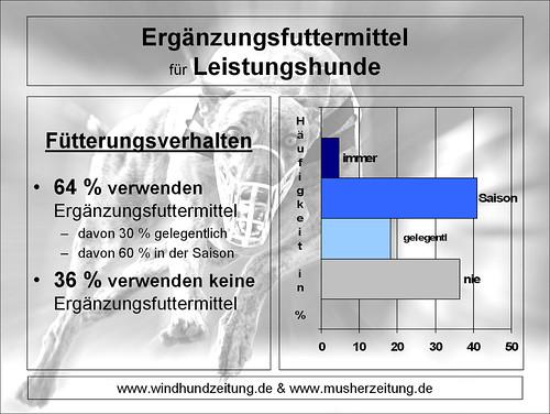 Graphik: Ergänzungsfuttermittel für Leistungshunde