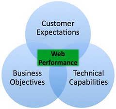 Web Performance Venn