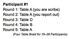 Four Table Braid