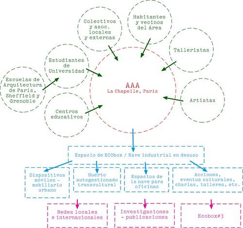 Sociograma AAA