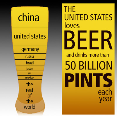 Beer Consumption Chart #3