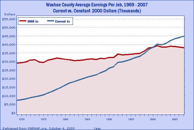 inflation washoe