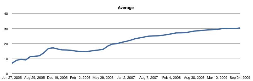 Last.fm Milestones — Average