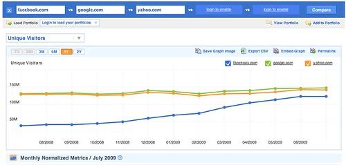 Compete:  Yahoo vs Google vs Facebook