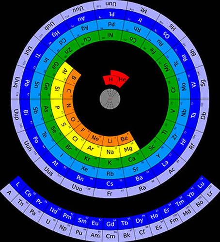 A circular periodic table of elements neatorama image mohd abubakr the modern periodic table urtaz Image collections