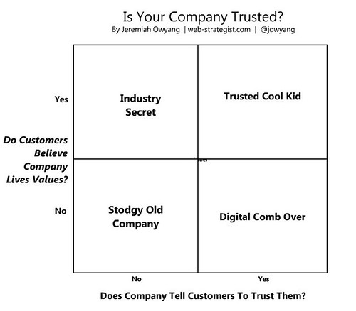 Is Your Company Trusted?