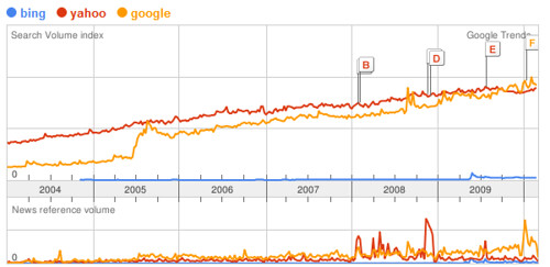 Searches For Bing, Yahoo & Google On Google