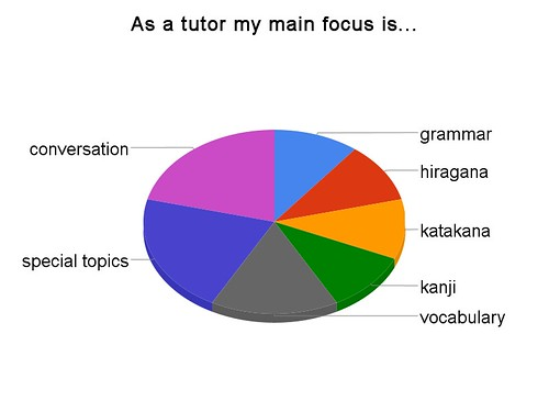 As a tutor my main focus is...