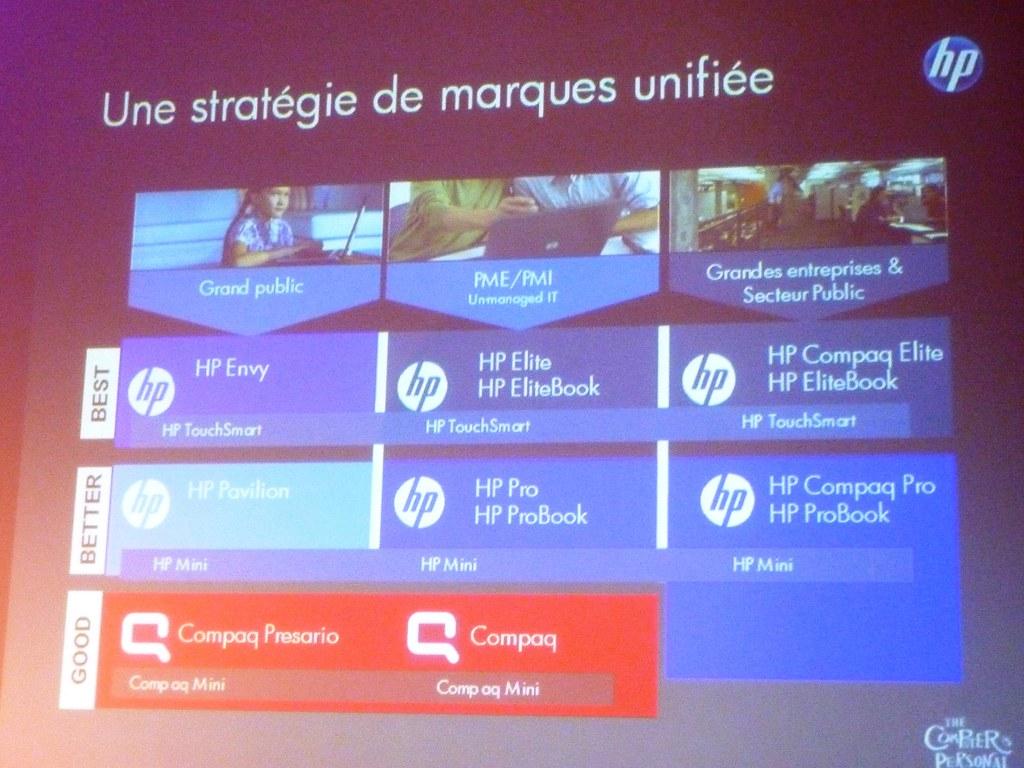 HP Stratégie de marque unifiée