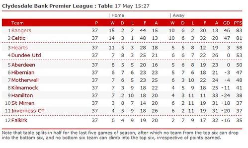 Premier League Table by you.