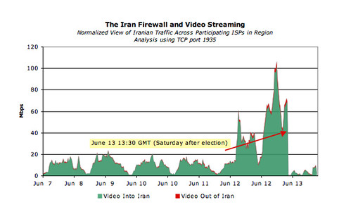 Graph of video streaming bandwidth used by Iran around the time of the election.