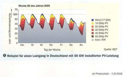 Lastgang und Anteil Photovoltaik