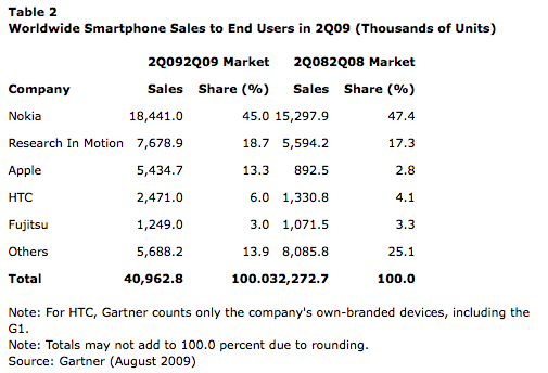 Gartner Q2 handset sales