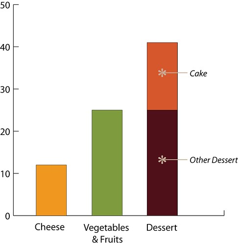 Self-Portrait in Data: Foods