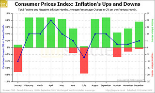Consumer Prices Index: Inflation's Ups and Downs