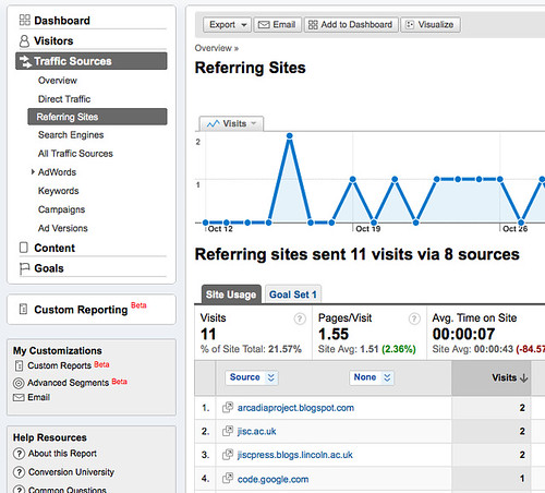Google Analytics - Referring sites