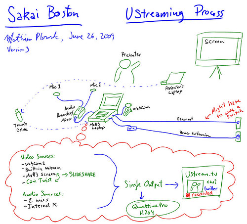 Streaming Diagram