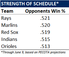 Rays Schedule May Explain Early Season Struggles