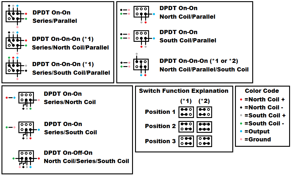 Series/Parallel/Single Coil wiring configurations