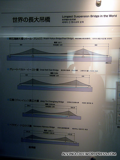 Comparative length of the three longest suspension bridges in the world