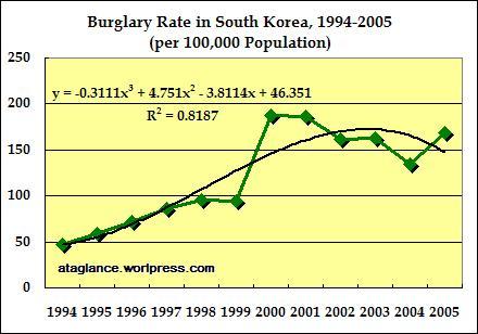 burglary-rate-1994-2005