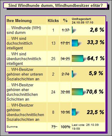 Windhund Umfrage:Intelligenz vs.Soziale Schicht