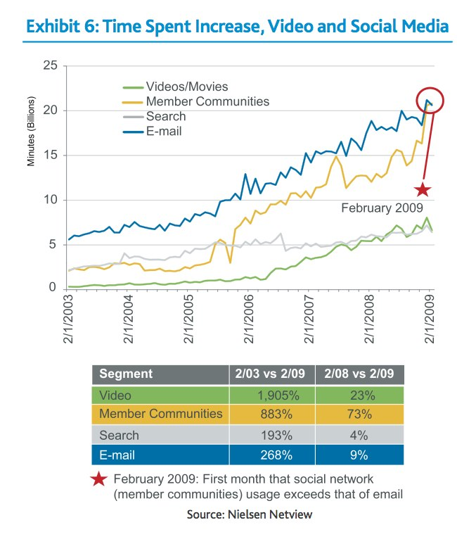 I told you: email is getting less and less important