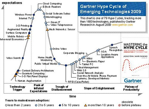 Gartner's Hype Cycle - 2009