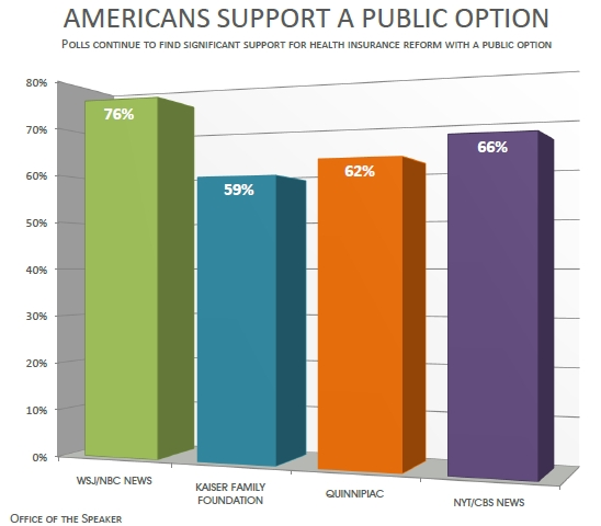 Strong support for a public option