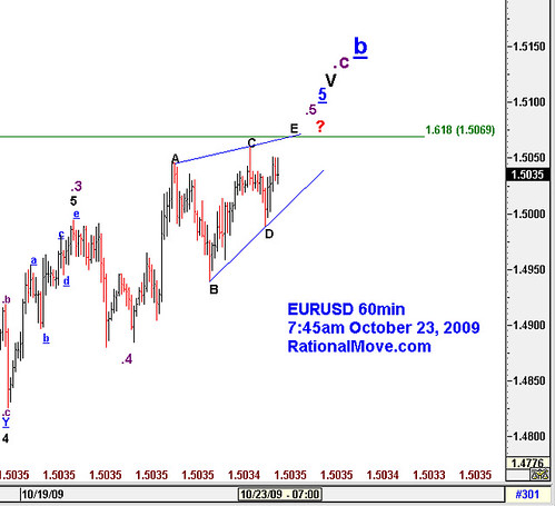 $EURUSD Be wanred of ending diagonal and 1.5069 resistance. Potential reversal.
