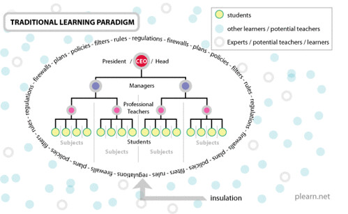 Traditional Learning Paradigm by Plearn