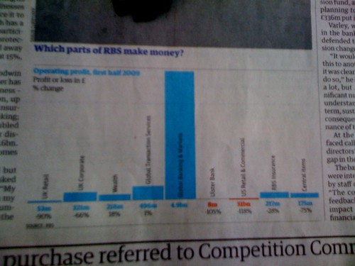Grauniad Typo Turns RBS Profit Into £44.7bn Loss