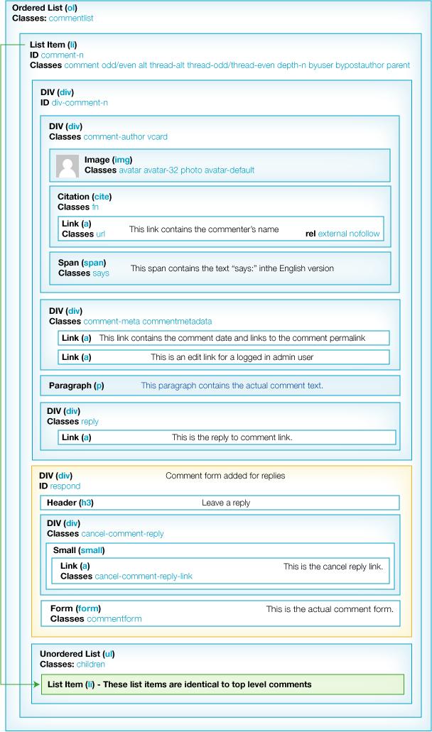 Grafico estructura comentarios wordpress