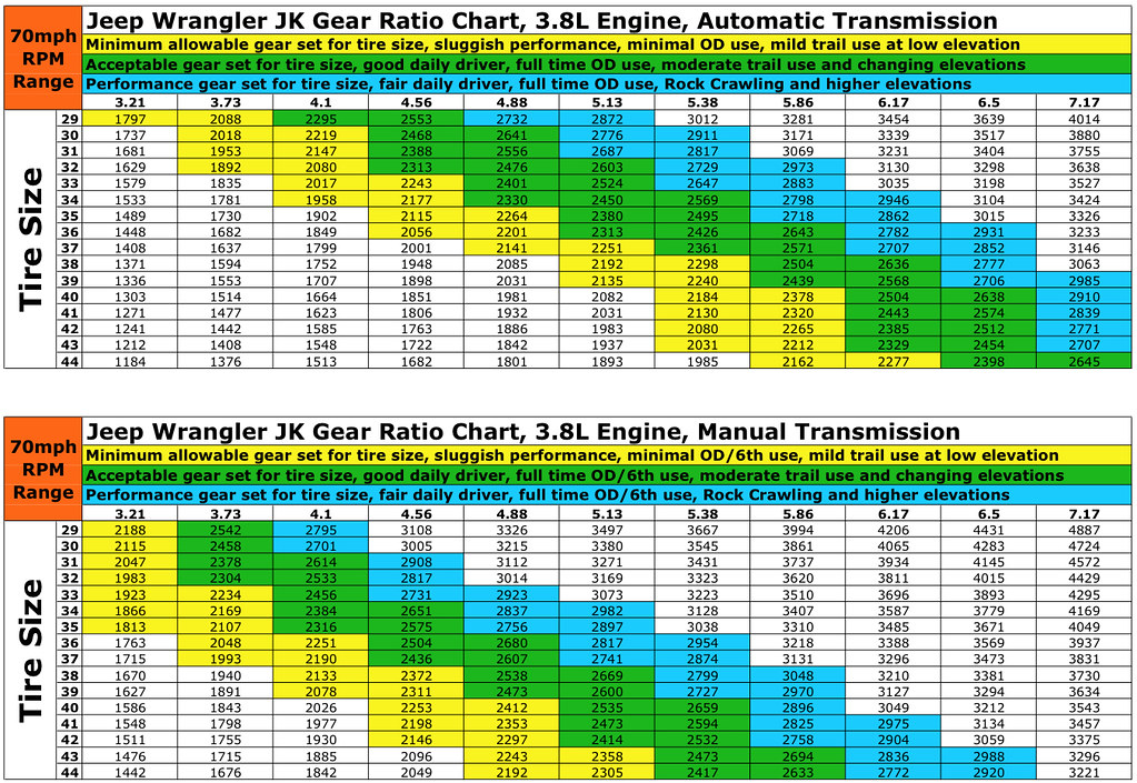 Tire size: gear ratio tire size chart.